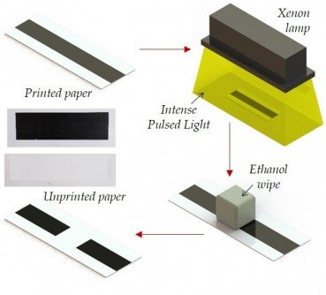A new way to unprint paper using intense pulsed light from a xenon lamp.